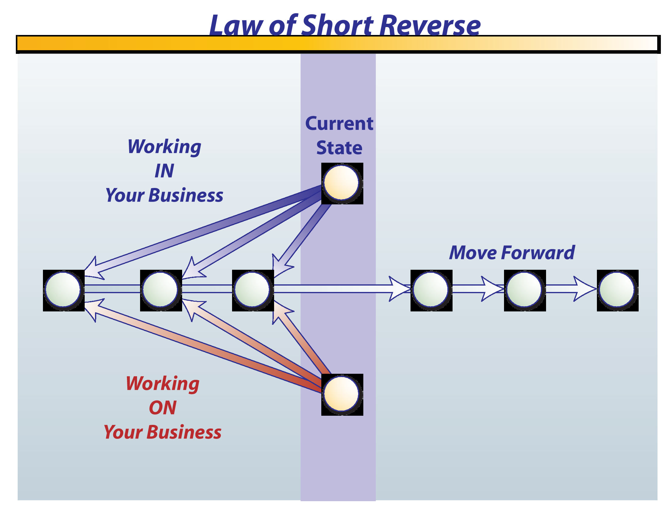 Law of Short Reverse - High Level Performance - Coach JD